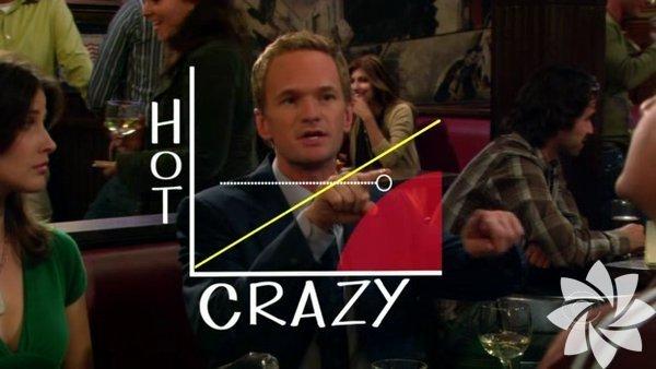 """1- The hot crazy scale – Manyaklık çekicilik skalası Dizinin 3. sezon 5. bölümünde ortaya atılan bu teori, bir kadının çılgınlığı ve çekiciliği arasındaki dengeyi anlatır. Şöyle ki; bir kadın ne kadar seksi ise çılgınlıkları da o derece katlanılabilir. Hatta x'in y'ye eşit olduğu noktalara """"Vicky Mendoza diagonal"""" denmektedir. Vicky Mendoza Barney'in eski kız arkadaşlarından biridir ve dengeyi en iyi tutturan kişi olur."""